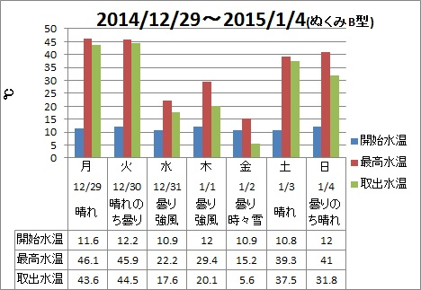 20141229-20150104