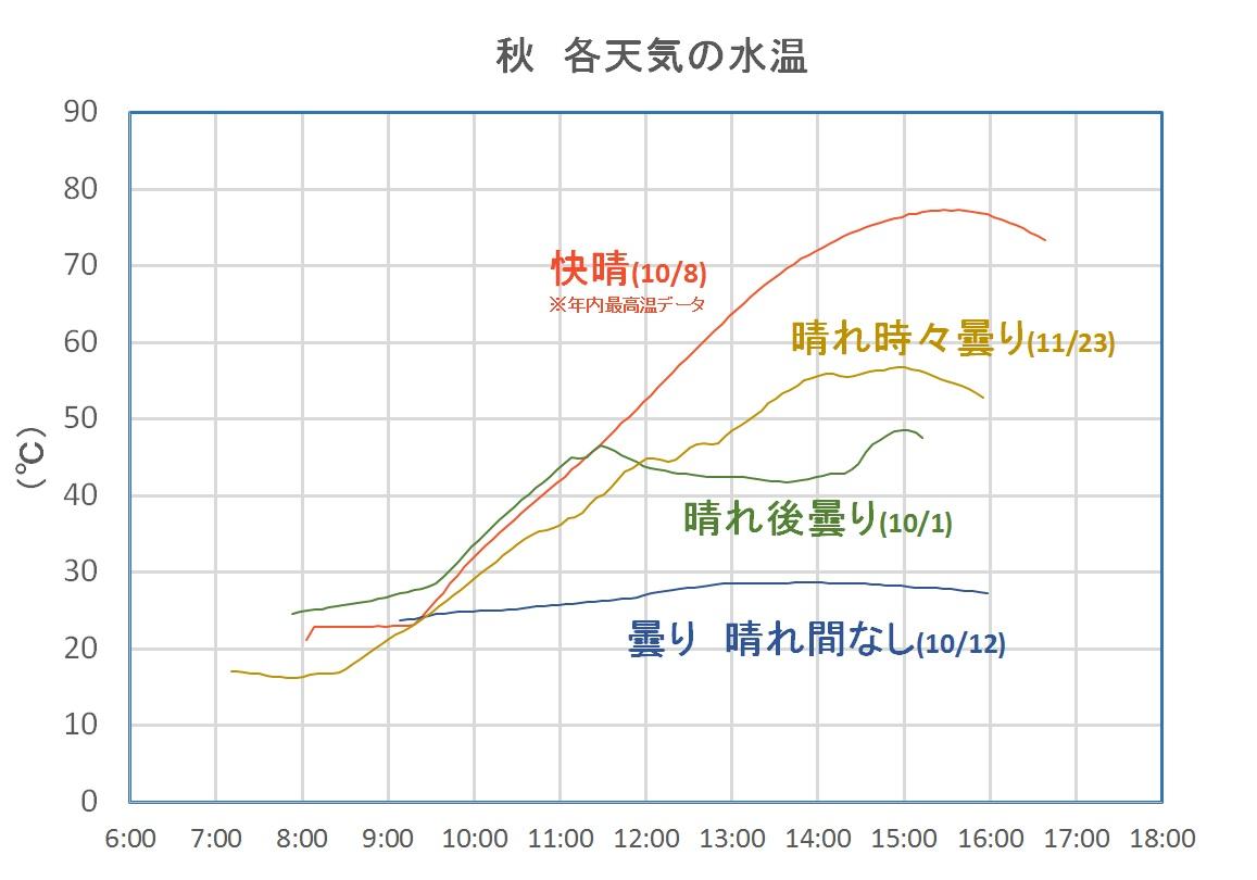 2014秋グラフ