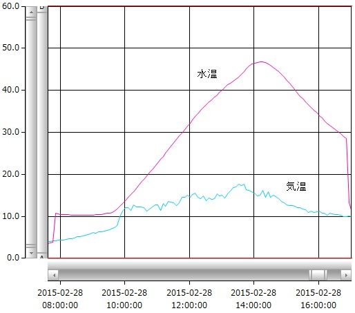 graph150228